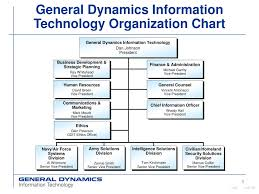 General Dynamics Org Chart Ppt General Dynamics Information Technology Organization