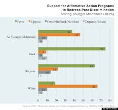 students split on affirmative action for college admissions ahead  georgetown affirmative action poll