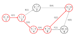 Critical Path Method Cpm Designing Buildings Wiki
