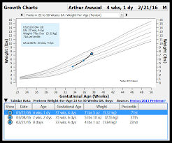 Fenton Preterm Growth Chart Configure Growth Charts Pcc Learn