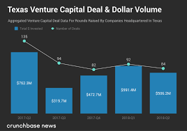 texas loses vc momentum in q2 2018 link