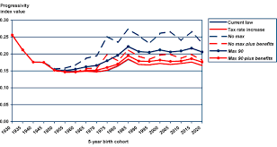 Social Security Taxable Chart Distributional Effects Of Raising The Social Security