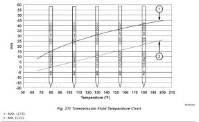 Fluid Level Chart Gbpusdchart Com