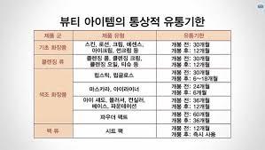 Makeup Expiration Chart How To Read Expiration Dates On Korean Cosmetics Mishibox