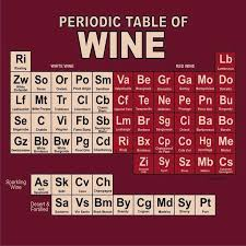 Periodic table of wine is a clever way to organize the maze of ...