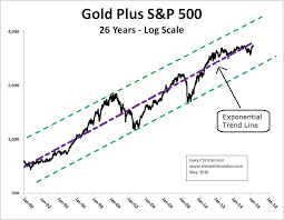 The Relationship Between Gold And The S P 500 Investing Com