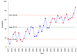 How To Create Spc Chart In Excel Trend Control Charts And Global Warming Bpi Consulting