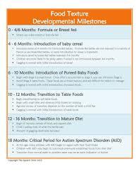 Food Texture Developmental Milestones Speech Language