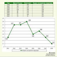 Реферат Проблема коррупции и виды борьбы с коррупцией Согласно данным этой организации в России индекс восприятия коррупции не поднимался выше 2 8 баллов с 2001 по 2008 год
