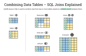 Types Of Sql Joins Venn Diagram Sql Join Types Explained In Visuals