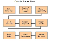 Oracle Apps Crm