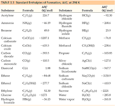 Enthalpy Conversion Chart Chemistry The Central Science Chapter 5 Section 7