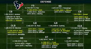 2014 Houston Texans Training Camp Defensive Roster