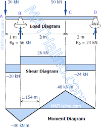 shear force diagram. we will draw the s\u0026m diagram of this problem in matlab. as i said before, we\u0027ll use singularity function method. simply define two functions shear force c