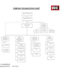 Startup Organizational Chart Template Lera Mera