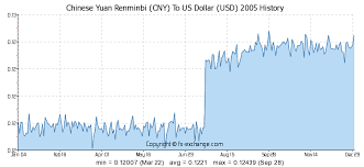 Rmb Exchange Rate History Chart Chinese Yuan Renminbi Cny To Us Dollar Usd History