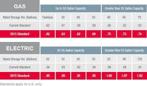 water heater ratings. RheemwaterheaterEFratings To Water Heater Ratings