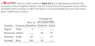 Alphabetical Order Solved Here Is A Table Similar To Table 6 2 But In Alpha