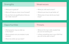 List Of Personal Strengths And Weaknesses 4 Steps To A Successful Personal Development Plan