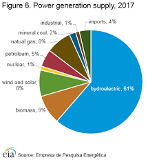 Brazil International Analysis U S Energy Information