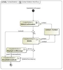 uwe   tutorial   process modelcontactcreation contactdeletion contactupdate