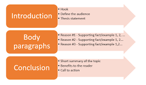 example of a persuasive essay outline how to create persuasive example of a persuasive essay outline 12 how to create persuasive essay outline properly