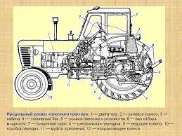 Продольный разрез колесного трактора двигатель рулевое  Продольный разрез колесного трактора 1 двигатель 2 рулевое