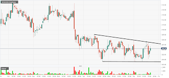 Bch Chart Aud Bitcoin Cash Technical Analysis Bch Usd Consolidates Into A