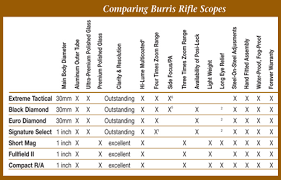 Leupold Scope Comparison Chart Burris Rifle Scopes Important Types And Key Features