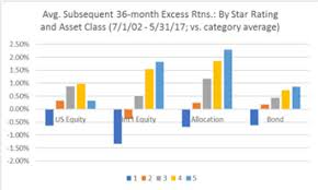 Morningstar Asset Allocation Chart The Morningstar Rating For Funds A Good Starting Point For