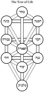 Kabbalah Torah And Torah Codes Kabbalah