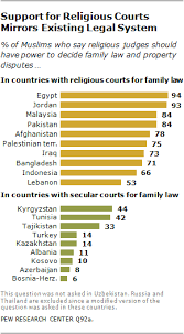 The Worlds Muslims Religion Politics And Society Pew