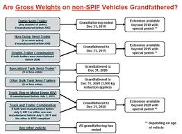 programs english graphics Of trucks Index cvos