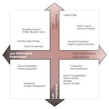 Marketing Positioning Chart Positioning Map