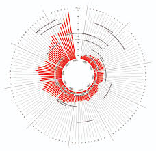 Circumplex Chart Excel Replacement For An Oil Price Radial Chart Peltier Tech Blog