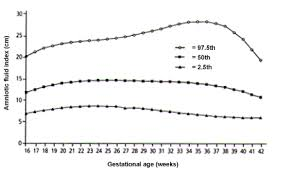 Iugr Chart Intrauterine Growth Restriction Identification And