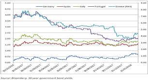 Six Market Charts That Matter Asset Manager Schroders
