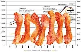 Dr Dennis Dipietre Bacon Quality Dilemma Production For