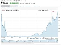 Dotcom Chart Tech Bubble Death Watch Priceline Stock Nears 1000