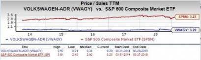 Should Value Investors Consider Volkswagen Vwagy Stock