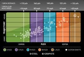Ping Sizing Chart Dots Ping G30 Irons 4 80 68 3 5 Ping G30 Irons 4 80 Reviews 68