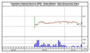 Ubc Esm Chart Canadian Federal Election 2008 Seats Market