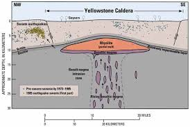 similiar caldera diagram keywords yellowstone caldera diagram
