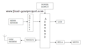 atm security system using gsm and mems module ece project this system stops any sort of robbery by taking mems as its input functional bock it s the mems that is activating the total project by identifying the