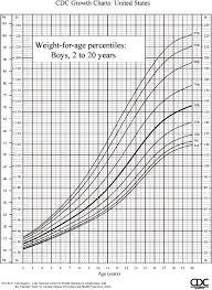 Boy Weight Chart Calculator 31 Explanatory Who Pediatric Growth Chart