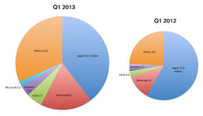 Behind The Data Ipad Market Share Fell Below 40 Percent Or