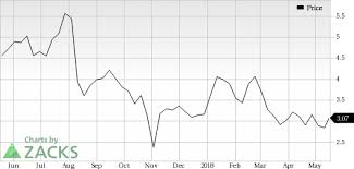 Jcpenney Stock Price Chart J C Penney Jcp Looks Good Stock Adds 5 5 In Session