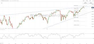Ftse 100 Long Term Chart Dow Jones Ftse 100 Dax Technical Forecast For The Week Ahead