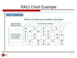Raci Matrix Resume Template Free Sample Resume Process Map
