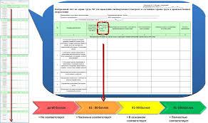 Презентация на тему Трехступенчатый Контрольный лист № 2 с балловой оценкой